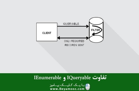 تفاوت IQueryable و IEnumerable