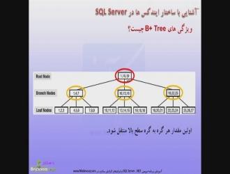 قرارگیری داده ها در B-Tree