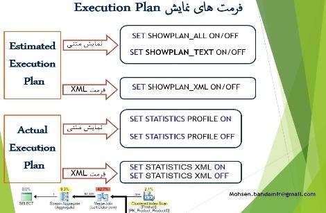 Execution Plan چیست