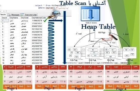 عملیات Seek و Scan در SQLSERVER