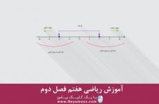 آموزش ریاضی هفتم فصل دوم